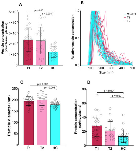Concentration, size and protein content of EVs.
