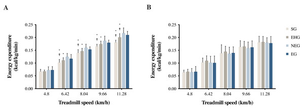 (A) CMEE and (B) GT9X EE during treadmill walking/running tests at different speeds.