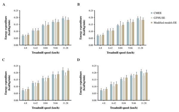 (A) SG, (B) EHG, (C) NEG, and (D) EG measured EE by Vmax system (CMEE), and estimated EE GT9X EE (Freedson VM3 Combination) and modified models EE by GT9X in treadmill tests.