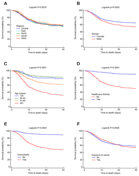 Survival rates for MERS-CoV for 45-day mortality at the Saudi national level between 2012 and 2019 by (A) region, (B) gender, (C) age group, (D) healthcare worker, (E) comorbidity and (F) exposure to camels.