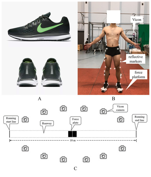 (A) Experimental shoes and (B and C) experimental set up.