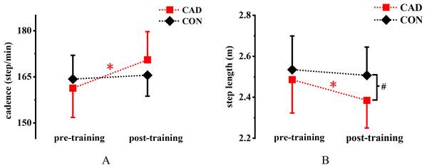 Effect of 12-week cadence retraining protocol on (A) cadence and (B) step length.