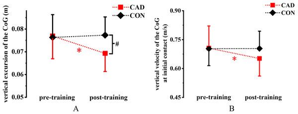Effect of 12-week cadence retraining protocol on kinematics variables.