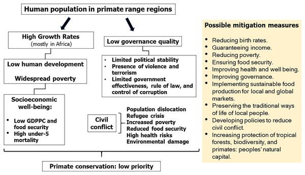 Socioeconomic challenges in primate range regions and primate conservation.