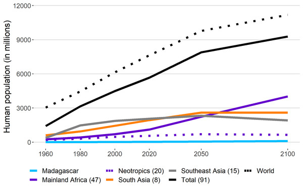 Human population growth in primate range regions.