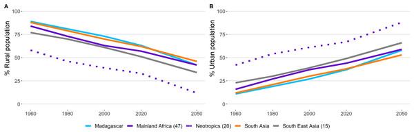 Human population in rural and urban areas in primate range regions.