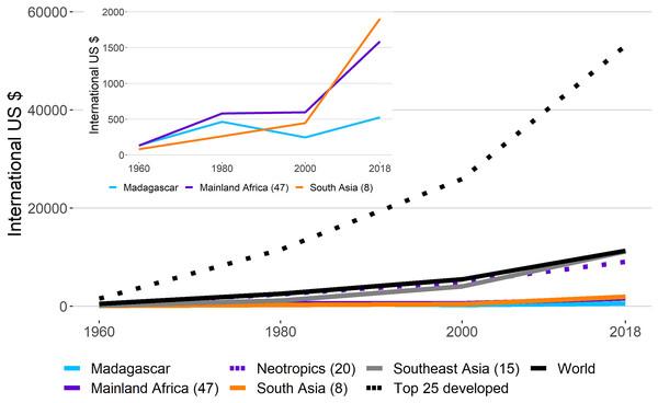 Gross Domestic Product per Capita (GDPPC) in regions harboring primates.