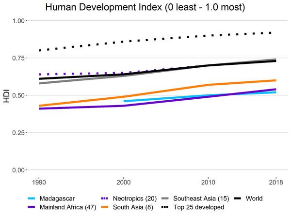 Human Development Index (HDI) in primate range regions.
