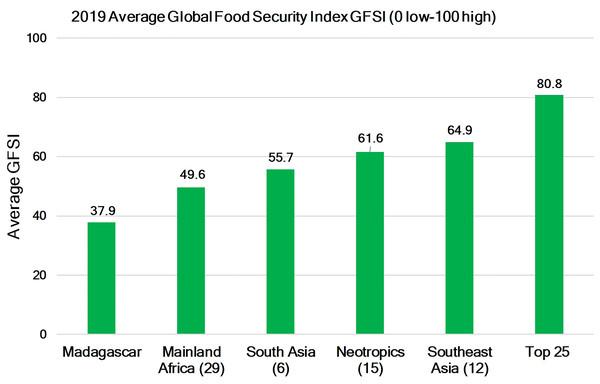 Food security in primate range regions.