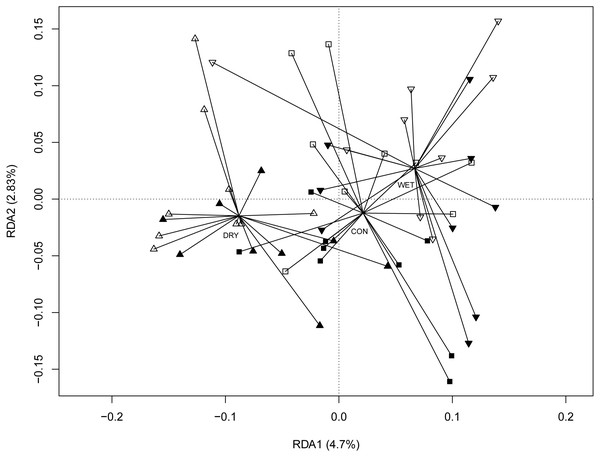 Redundancy analysis (RDA) ordination diagram showing patterns of eukaryotic communities on Sphagnum shoots as assessed by OTUs in the different plots.