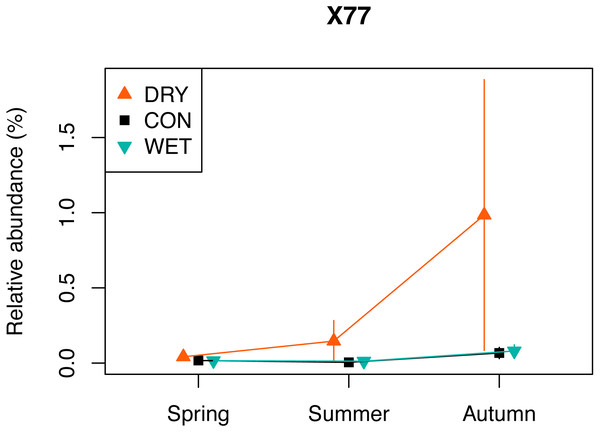 Relative abundance of a selected DRY indicator (OTU X77) with the highest indicator value (0.96), assigned to Fungi, Cortinarius (see also Table 2).