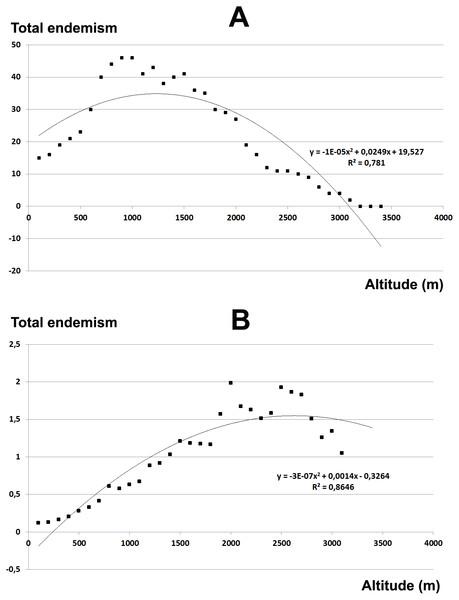Elevational gradient of endemic species in Etna.