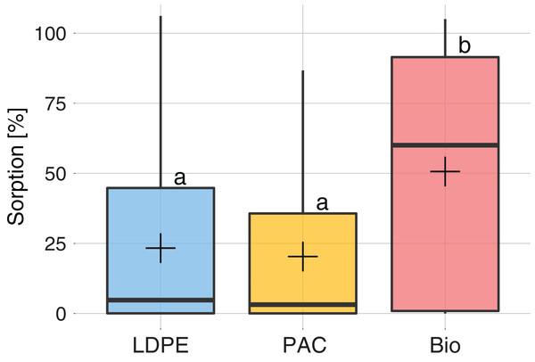 Sorption (%) on each type of plastic: LDPE (blue), PAC (orange) and Biodegradable (red).