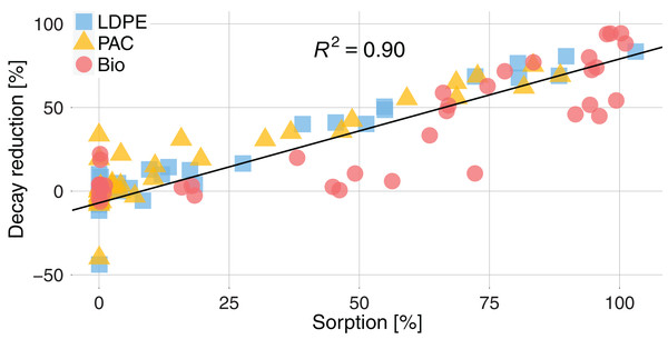 Decay reduction (%) for active substances sorbed on plastics related to the sorption (%) of active substances for the three types of plastic, LDPE (blue square), PAC (orange triangle) and Biodegradable (red circle).