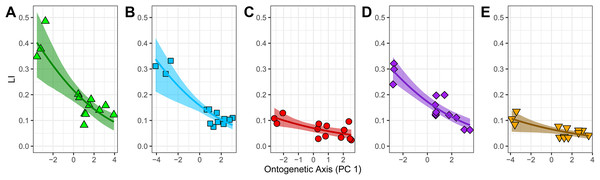 """Relationship between laminarity (LI) and the """"ontogenetic axis"""" of variation."""