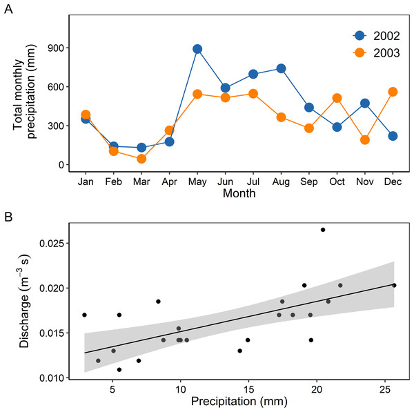 Temporal variability of precipitation in 2002 and 2003 (A), and relationship between mean monthly precipitation and discharge (B).