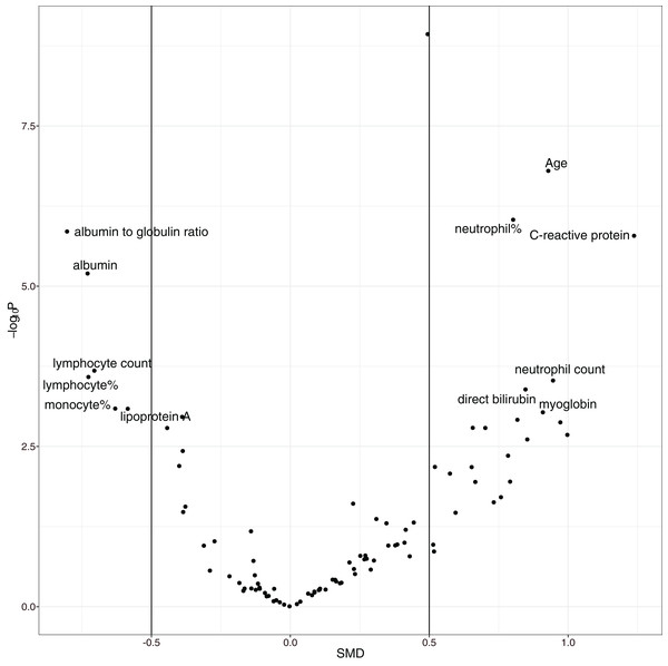 Volcano plot showing significantly different variables between survivors and non-survivors.