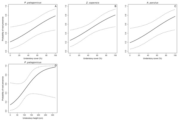 Probability of nest presence (and 95% CI) as a function of habitat characteristics for P. patagonicus (A and D), Z. capensis (B), and A. parulus (C) on Navarino Island, Chile, 2014-2017.