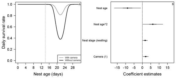 Mean nest daily survival rate (DSR) of Zonotrichia capensis.
