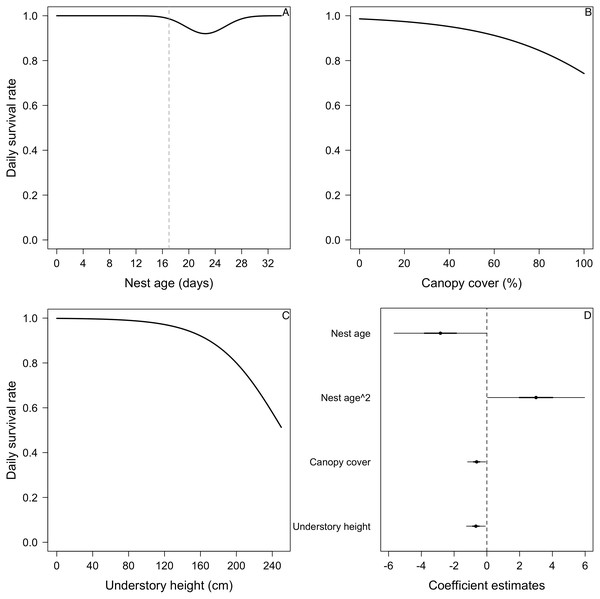 Mean nest daily survival rate (DSR) of Elaenia albiceps.