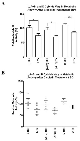 L, [A+B], and D cybrids vary in relative cellular metabolic activity after cisplatin treatment.