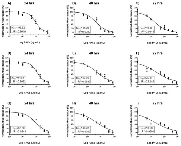 PAC dose-response inhibition curves in HT29, MCF-7, and PC-3 cells.