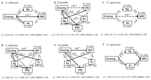 Path analyses on the impacts of and path analyses on the impacts of overgrazing on nitrogen resorption efficiency and phosphorus resorption efficiency of three dominant plant species.