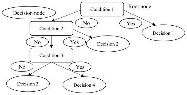 Decision trees.
