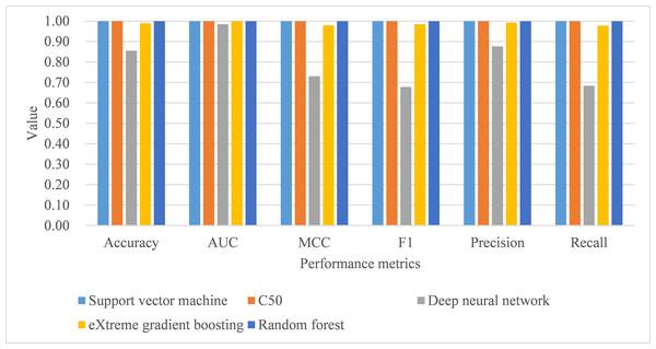 Model performance of test dataset—10-fold cross-validation.
