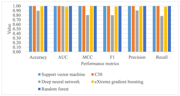 Model performance of test dataset—Leave-one-subject-out cross-validation.