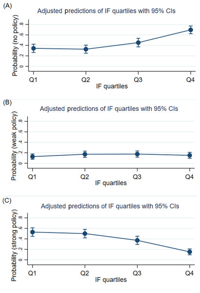 Adjusted predictions of impact factor quartiles for the strength of data sharing policies.