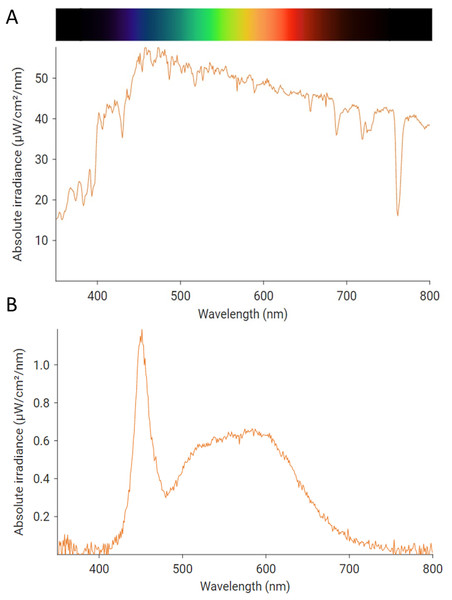 Example irradiance spectral profile of the light received (A) at the external and (B) the internal surface of windows during flight trials.