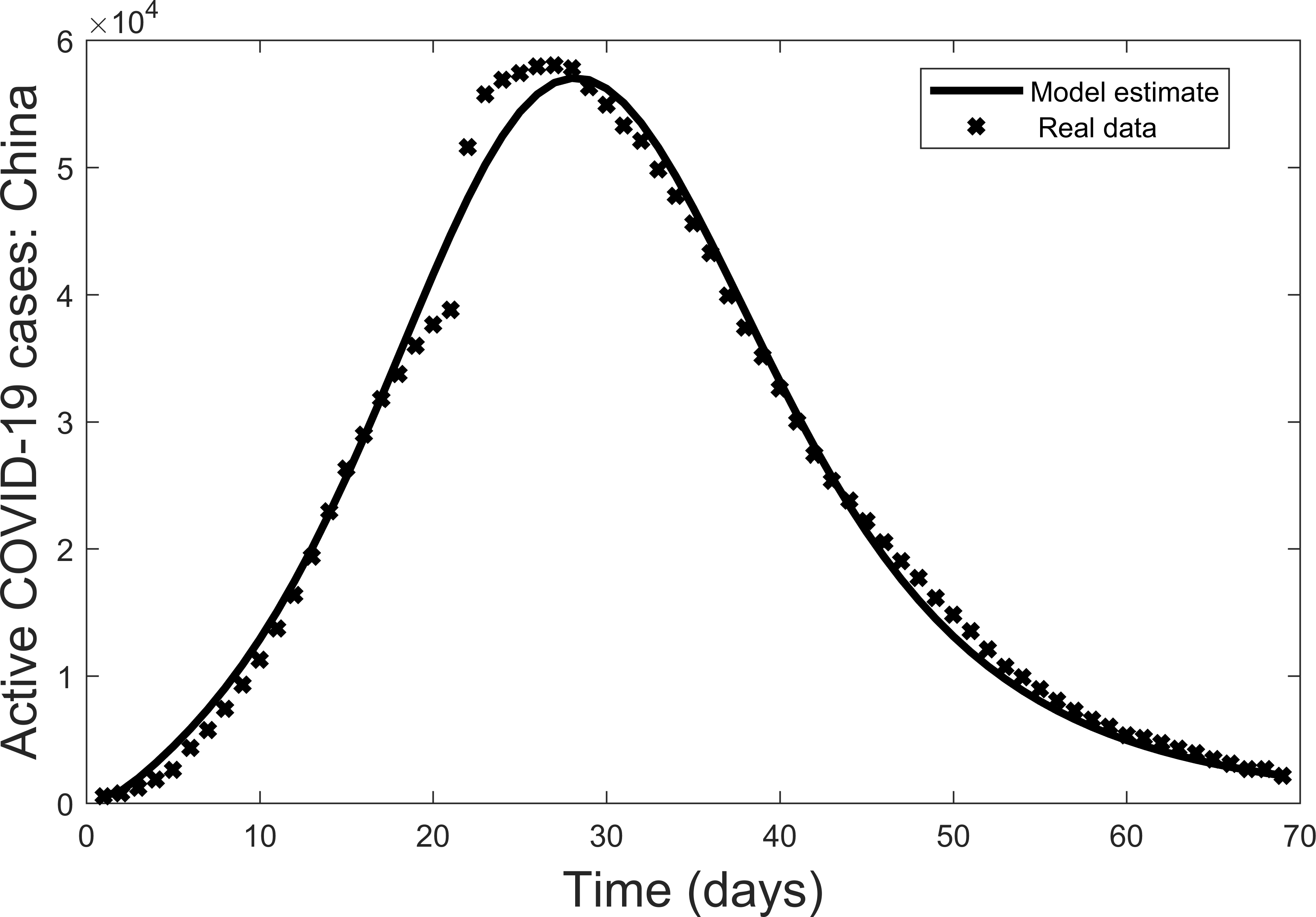 Estimating The Impact Of Lock Down Quarantine And Sensitization In A Covid 19 Outbreak Lessons From The Covid 19 Outbreak In China Peerj
