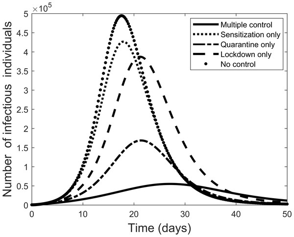 Comparison of using each separate control, and the case where all control measures are used, to fight the COVID-19 outbreak.