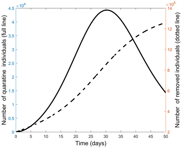 Comparison of quarantine and recovered individuals over time when all control measures are combined to fight the COVID-19 outbreak.