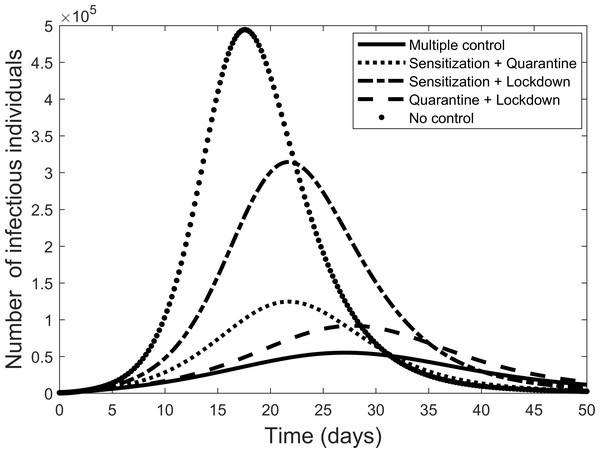 Comparison of combining different control measures, and the case where all control measures are used, to fight the COVID-19 outbreak.