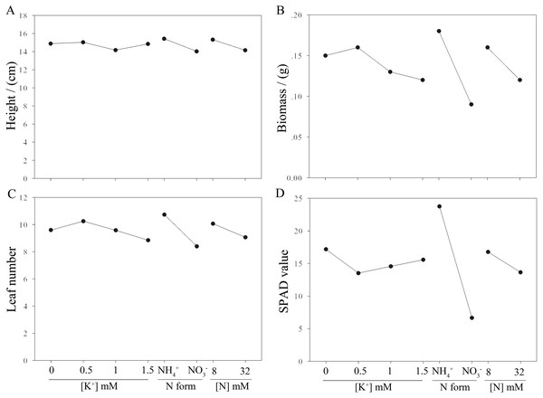 Effects of N and K on aboveground growth of moso bamboo seedlings.