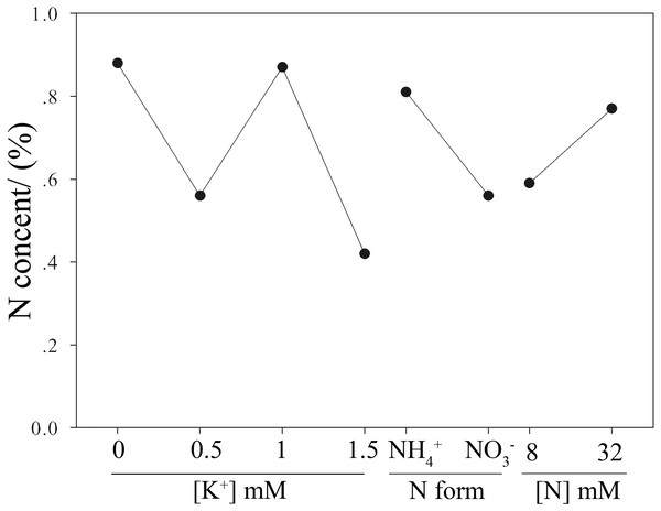 Effects of N and K on N content of moso bamboo seedlings.