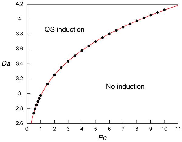 Threshold Damkohler numbers under a range of Peclet numbers for quorum sensing induction.