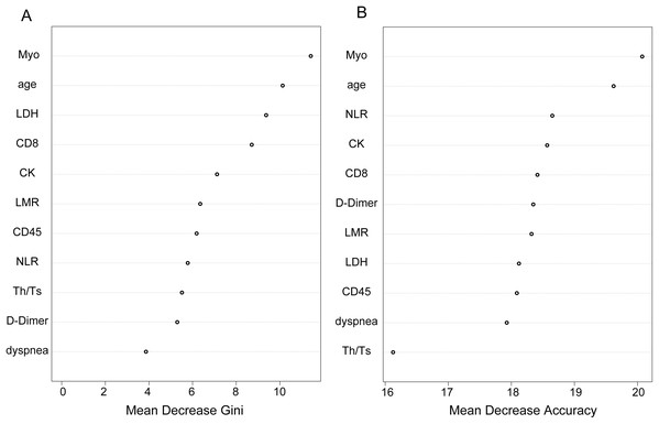 Identification of optimal diagnostic clinical characteristics for the prognoses of COVID-19 patients.