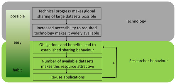 The reuse of public datasets in the life sciences: potential risks and rewards [PeerJ]