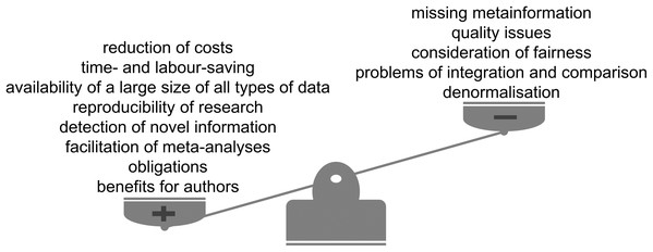 Advantages and limitations of data reuse.