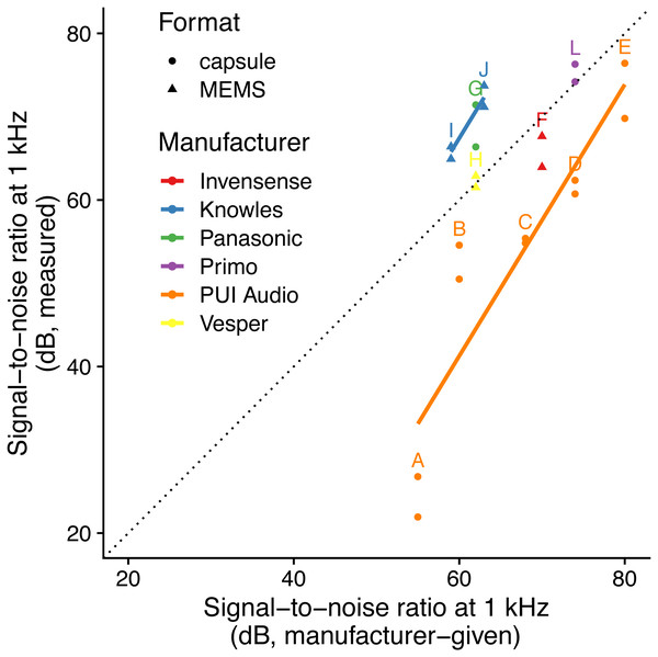 Relationship between specified and measured microphone signal-to-noise ratio at 1 kHz for different manufacturers and formats.