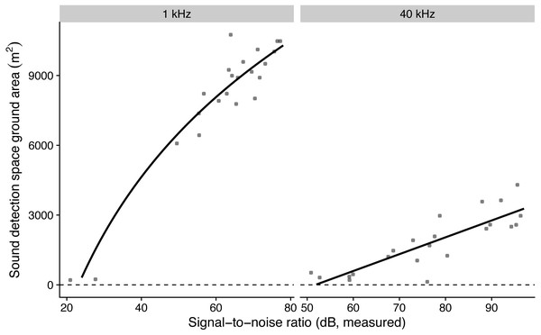 The influence of measured microphone signal-to-noise ratio on detection space areas in the audible (1 kHz) and ultrasound (40 kHz) ranges.