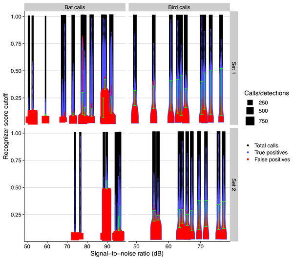 Automated call detection performance for birds and bats for different days and microphone sets, measured by the total number of calls, true, and false positives, depending on recognizer score cutoff.