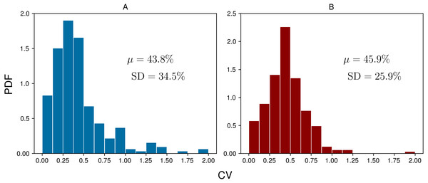 Coefficients of variation (CVs) for each group of daily measurements across all subject-days (n=248) for BrAce (A) and blood BHB (B).