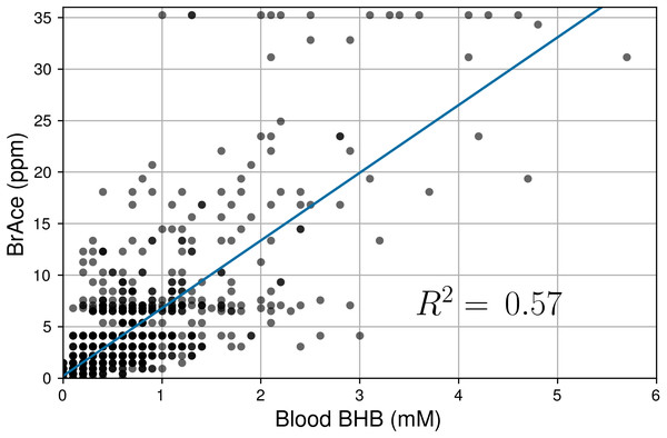 Correlation of coincident BrAce and blood BHB measurements (n=1,214).
