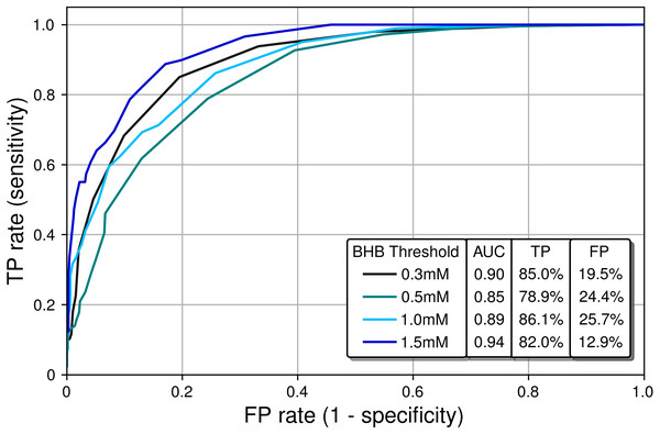 Receiver operating characteristic (ROC) curves characterizing the classification performance of the PBAM BrAce measurement using blood BHB as a standard.