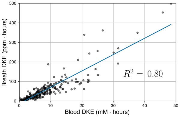 Correlation between daily ketone exposures (DKEs) as measured by BrAce and blood BHB.