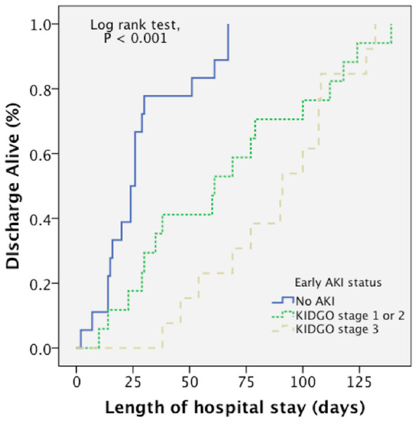 A Kaplan–Meier curve demonstrated that there was a longer length of hospital stay in patients with early AKI.